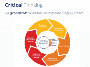 critical thinking grondstof