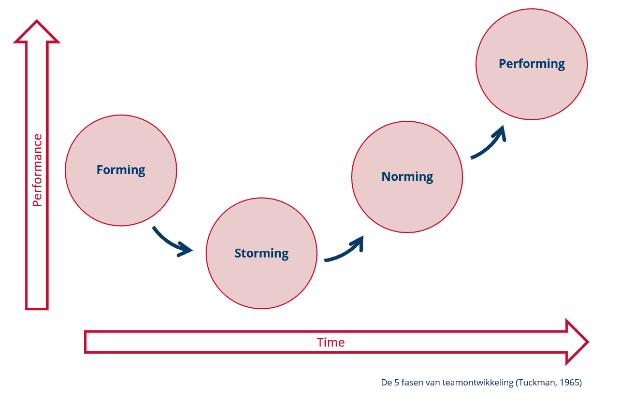 Teameffectiviteit vanuit een succesverhaal, deel 4 fig 1